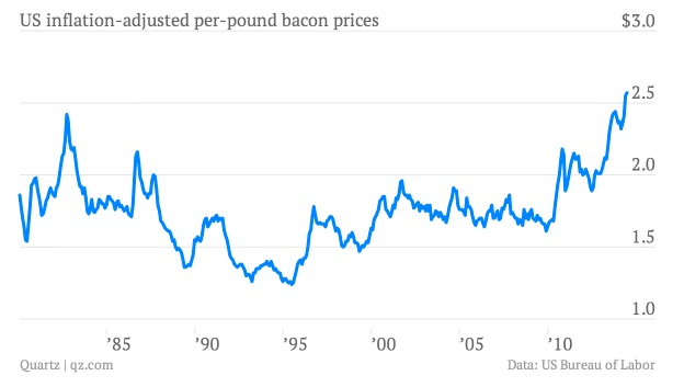 inflación bacon