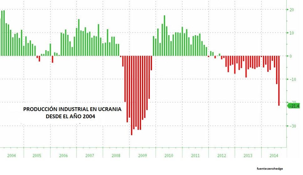 producción industrial en Ucrania