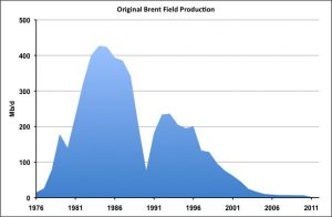 Original Brent field production
